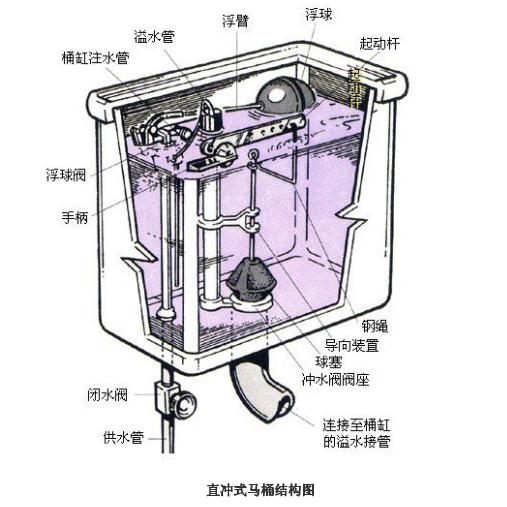 一、虹吸式马桶与直冲式马桶工作原理 如何区分虹吸和直冲,什么是虹吸呢? 虹吸是依靠大气压强,使液体从较高的地方通过虹吸管,先向上再向下流到较低地方的现象;直冲就是利用水的重力转化为水的冲力,直接把脏物冲出去,如图4所示。现在的座便基本上都是虹吸的,直冲的款式比较少,虹吸能把上面漂浮的脏物吸出去,直冲就不行了,对于浮在上面的东西,只能多冲几次,才能把它冲下去。碰见刮风的天气,风从顶层透气立管,灌进来,又从水封底的出口冒出来,直冲的水封比虹吸低,水封的压力也比较小,所以容易出现冒泡返味,虹吸就不